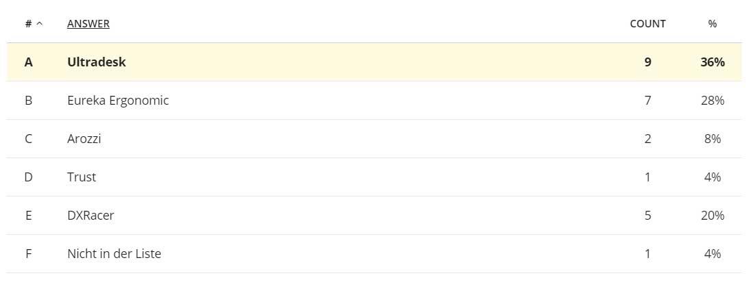 Umfrage: Die beliebtesten Gaming-Tisch Hersteller